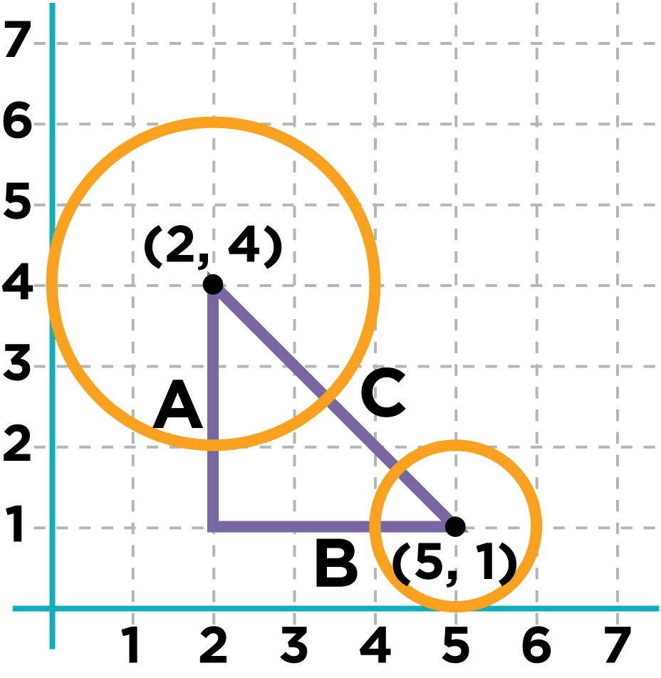 Drawing A Line From The Center Of One Object To The Other Creates A  Righttriangle, With Sides A, B And C A And B Are The Vertical And  Horizontal Distances
