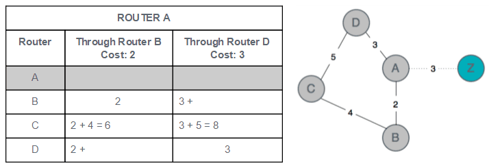Algorithms Detour - How Routers Learn