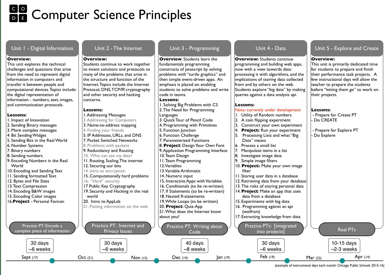 CS Principles: Decoded