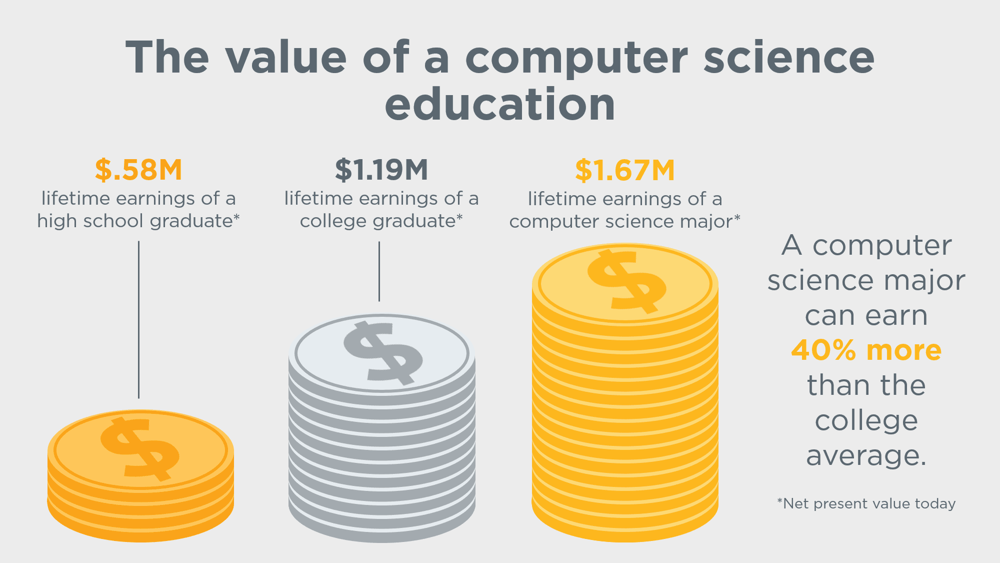 the importance of statistics in computer science Six reasons why studying computer science is worth it by vinamrata singal 250 editor's note: this post is part of a series produced by huffpost's girls in stem mentorship program.